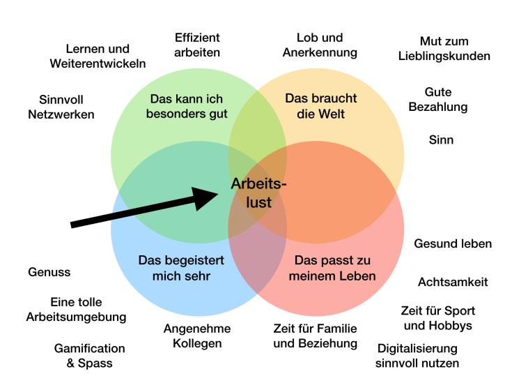 achtsamkeit-achtsam-blog-interview-arbeitslust-susanne-westphal-grafik